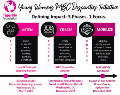 Tigerlily's: Young Women's MBC Disparities Initiative